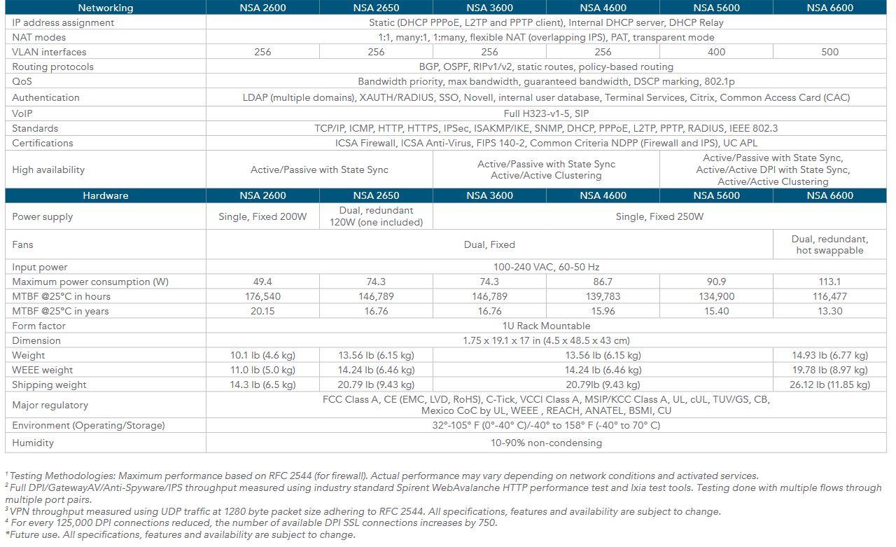 Comparativa NSA Series