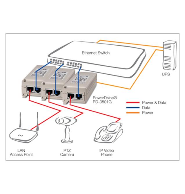 Inyector PoE 802.3af 15W Gigabit